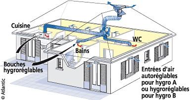Combatte l 39 humidit dans votre maison info service client - Assecheur de mur ...