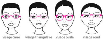 Quelle monture lunette pour visage ovale
