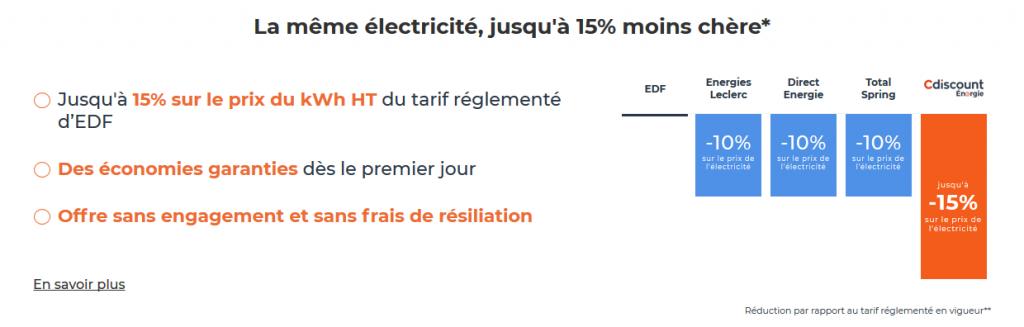 Profiter des remises sur le contrat électricité en appelant le service client Cdiscount Energie