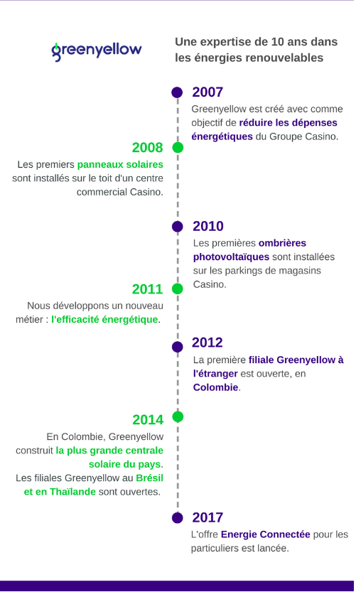 Descriptif historique du service greenyellow